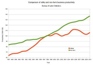 Comparison of productivity for utilities and non-farm business BLS