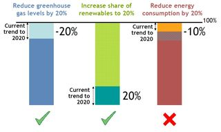 EU greenhouse gas emissions reduction status June 2012