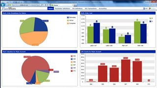 PlantWorx dashboard