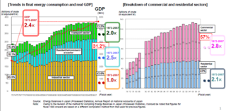 Japan trends in energy consumption by sectors industrial transport commercial residential