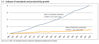 Standards and productivity Standards Australia