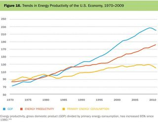 Energy productiivty in the US DoE 2011