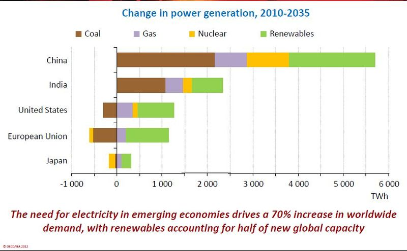 IEA 2012 Change in powe generation