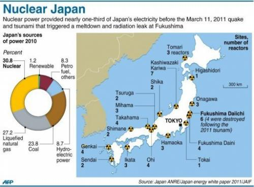 Japan nuclear power plants nuclgraphiconnuc