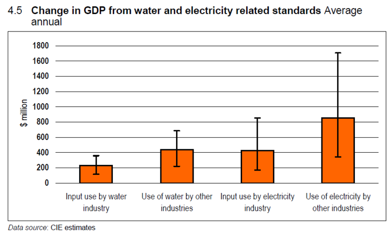 Change in GDP water and electricity Standards Australia