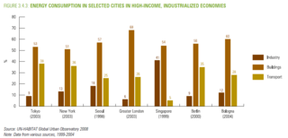 Energy consumption by sector for major industrialized cities