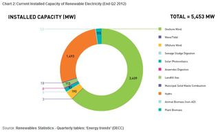 Scottish renewables installed capacity