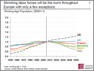 Europe declining workforce