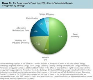 Allocation of DoE R and D budget to energy efficiency, clean energy and other