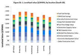 Solar PV levelized values in New Jersey and Pennsylvania MSEIA 2012