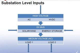 Solid state batteries voltage flow substations
