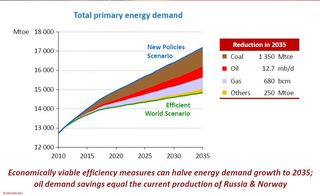 IEA 2012 energy efficiency measures can halve energy demand