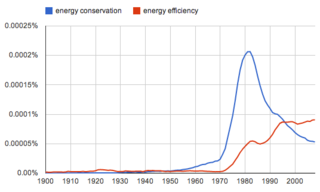 Energy-conservation-vs-energy-efficiency SustainableBuildingsCentre