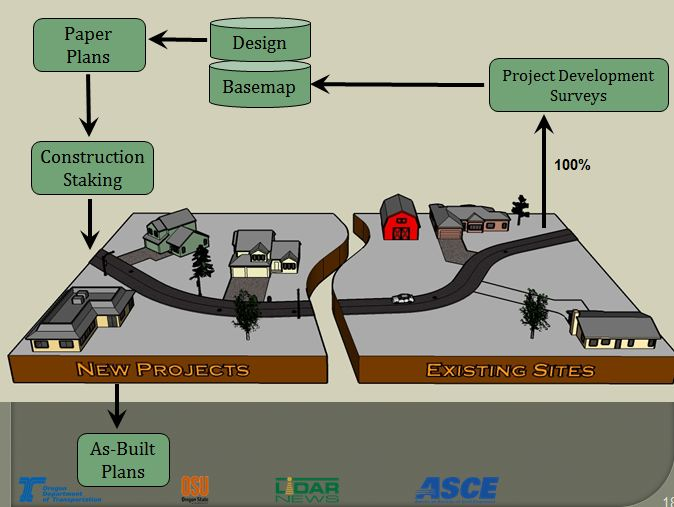 Construction projects current process Ron Singh