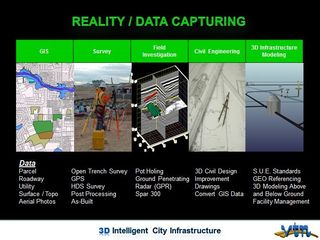 VTN Consulting reality data capture