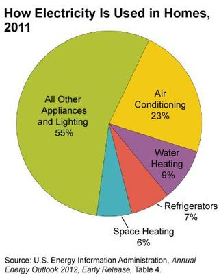 Energy use in homes 2011 EIA AEO 2012
