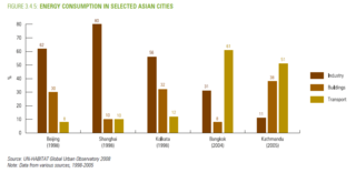 Energy consumption by sector for selected asian cities