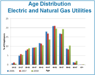Age distribution US utility workers 2006 to 2010