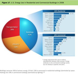 Buildings energy consumption DoE 2011