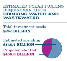 ASCE drinking water and wasetwater investment needed 5 years
