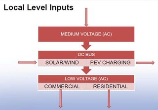 Solid state batteries voltage flow