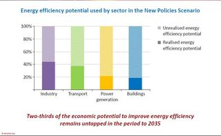 IEA Energ efficiency potential by sector