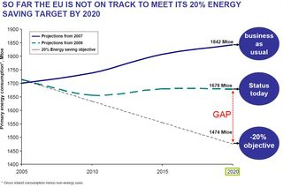EU energy efficiency status June 2012