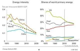 Energy intensity World energy by fuel type 2010-2030 BP 2012