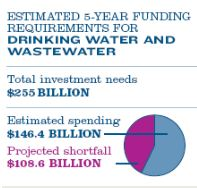 ASCE drinking and waste water funding gap