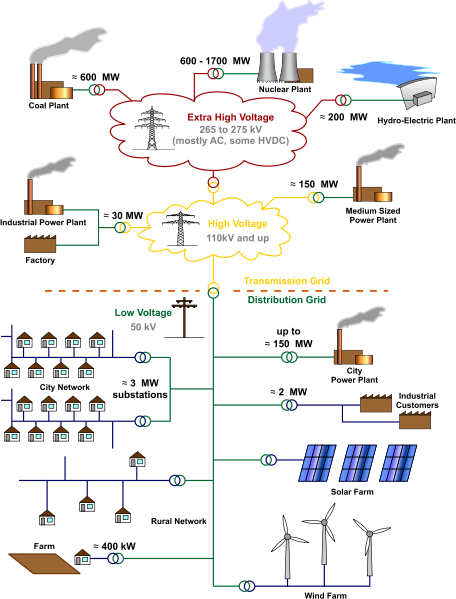 Electricity_Grid_Schematic_English.svg