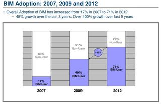 BIM adoption 2007 2009 2012 McGraw-Hill Construction