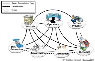 NIST Smart Grid FrameworkGraphic_1_1
