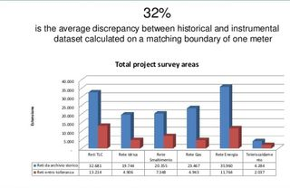 Lombardy estimated errors in historical data R3 GIS