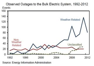 Outages and causes 1992 2012 US EIA