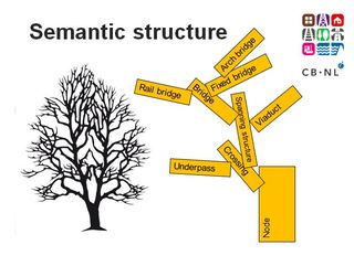 CB-NL semantic structure