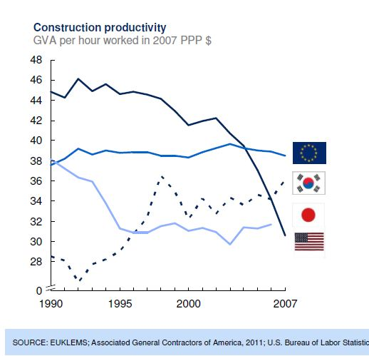 Construction productivity - McKinsey