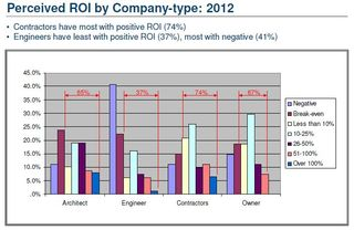 BIM perceived ROI by company type McGraw-Hill