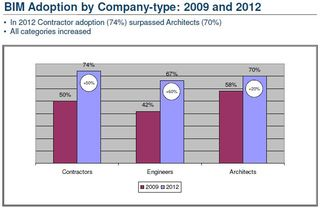 BIM adoption by company type McGraw-Hill