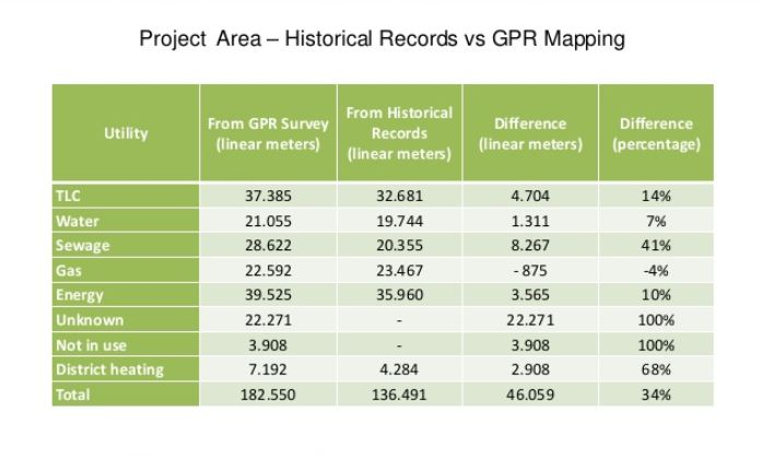Lombardy Comparison of Historical and GPR r3 GIS