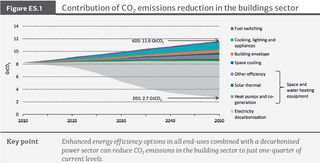 CO2 emissions reduction in the buildings sector IEA 2013