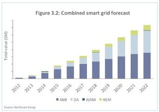 Smart grid Brazil forecast Northeast Group
