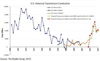 Transmission line constrcution 1960 - 2015 Brattle