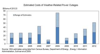 Outages caused by severe waether 2003-2012 EIA