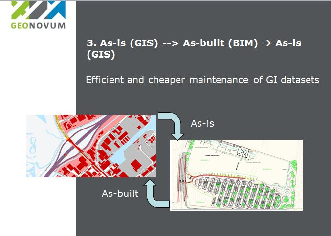 CB-NL GIS for as-built management