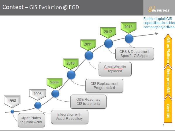 GWF Enbridge evolution of GIS