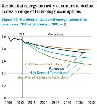 Energy intensity 2005 to 2040 residential buildings