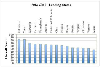 Smart Grid index Leading states Gridwise Aliance