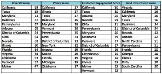 Grid modernization scores 2013 Gridwise Alliance