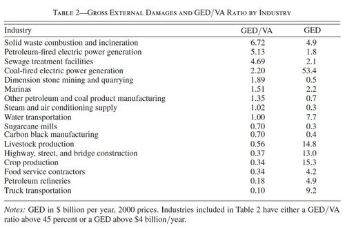 Gross external damages and GED VA ratios by industry
