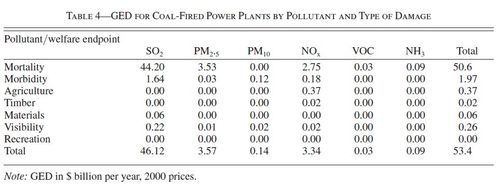Gross external damages and GED VA ratios for the coal-fired power plants
